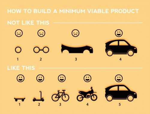 mvp para startups